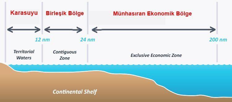 teknik-bilgiler - economic zones oceans - Ege Denizi Sorunu - Seyrüsefer Serbestesi Nedir