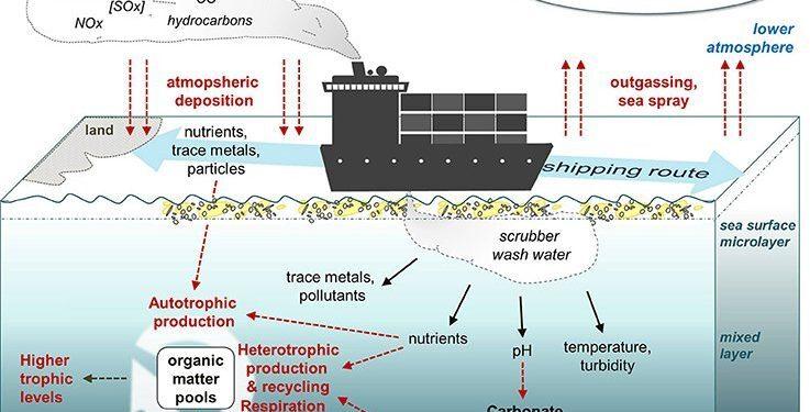teknik-bilgiler - kapak 3 1 737x375 - Scrubber Kullanımının Çevresel Etkileri