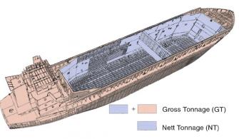 gemi-insaa-ve-stabilite - 1 2 335x195 - Denizcilikte Tonaj Birimleri