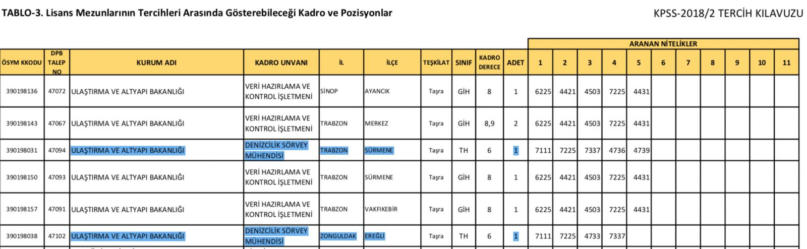 gundem - Gemicilik KPSS 1 - KPSS Güvertecileri Üzdü