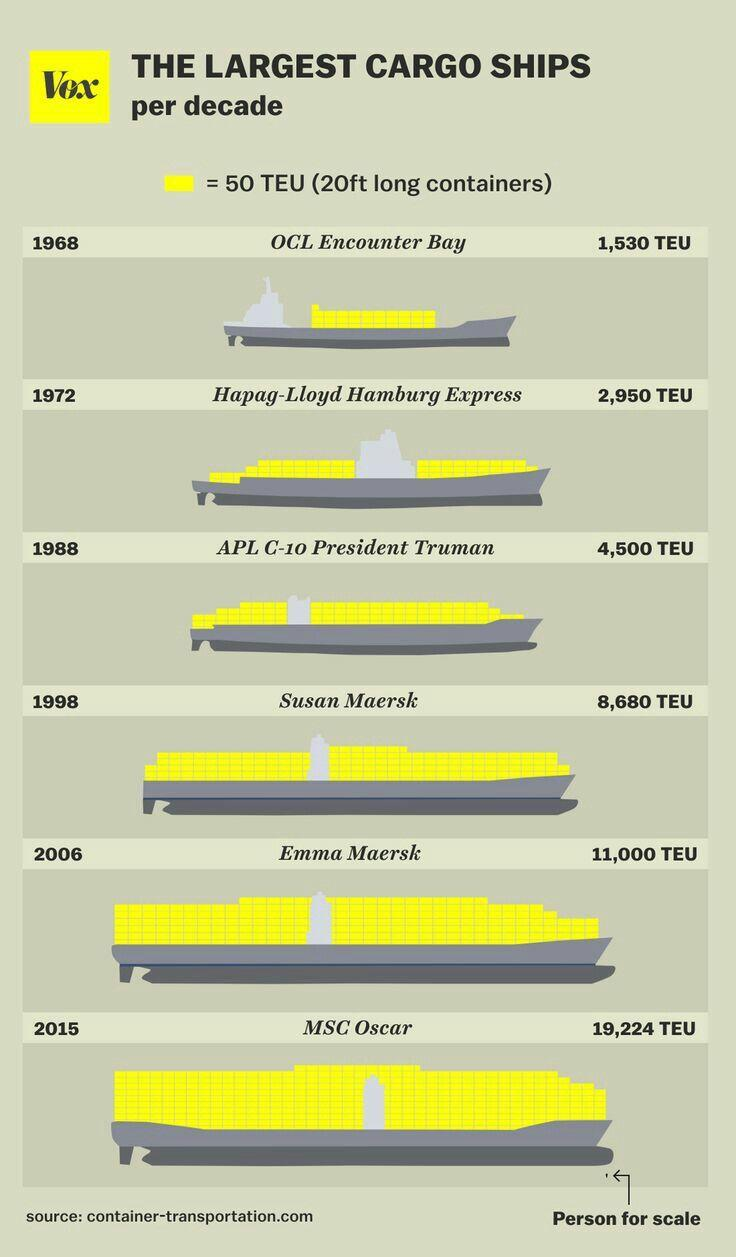 gemi-insaa-ve-stabilite - Konteyner Gemilerinin Büyümesi - Konteyner Gemilerinin Evrimi
