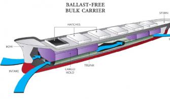 Balastsız Gemi Modeli