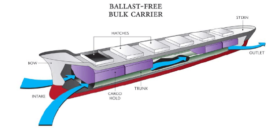 gemi-insaa-ve-stabilite - balastlı gemi modeli - Balastsız Gemi Modeli