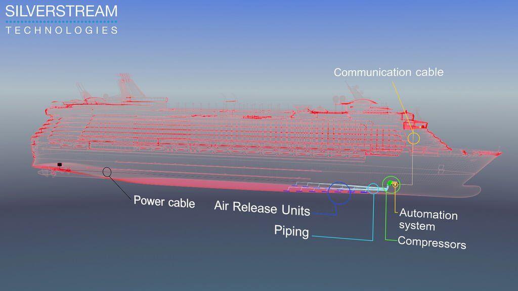 gemi-insaa-ve-stabilite - hava yağlama sistemi - Hava Kabarcık Yöntemi İle Gemi Hızını Artırmak