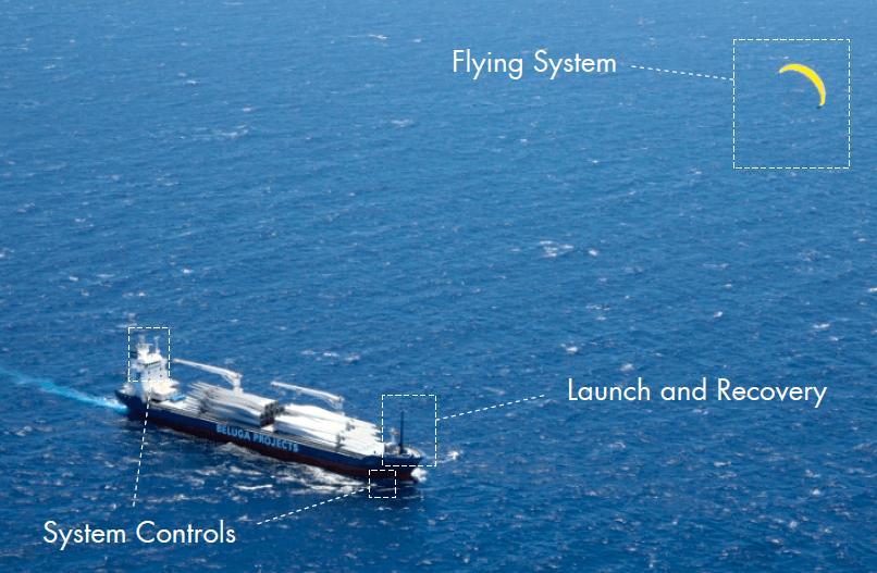 gemi-insaa-ve-stabilite - paraşütlü gemi kısımları - Geçmişe Dönüş Paraşütlü Gemi Modeli