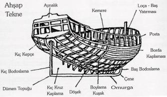teknik-bilgiler, gemi-insaa-ve-stabilite - Ahşap tekne 1 335x195 - Amatör Denizciler İçin Tekne ve Kısımları