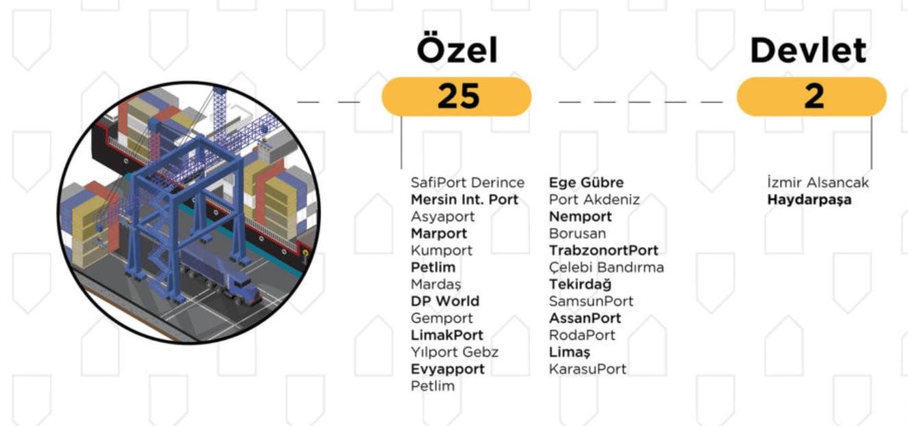 ilginc - Ekran Resmi 2019 01 03 22.08.18 - Türkiye'deki 22 Büyük Limanın Sahipleri Kimler