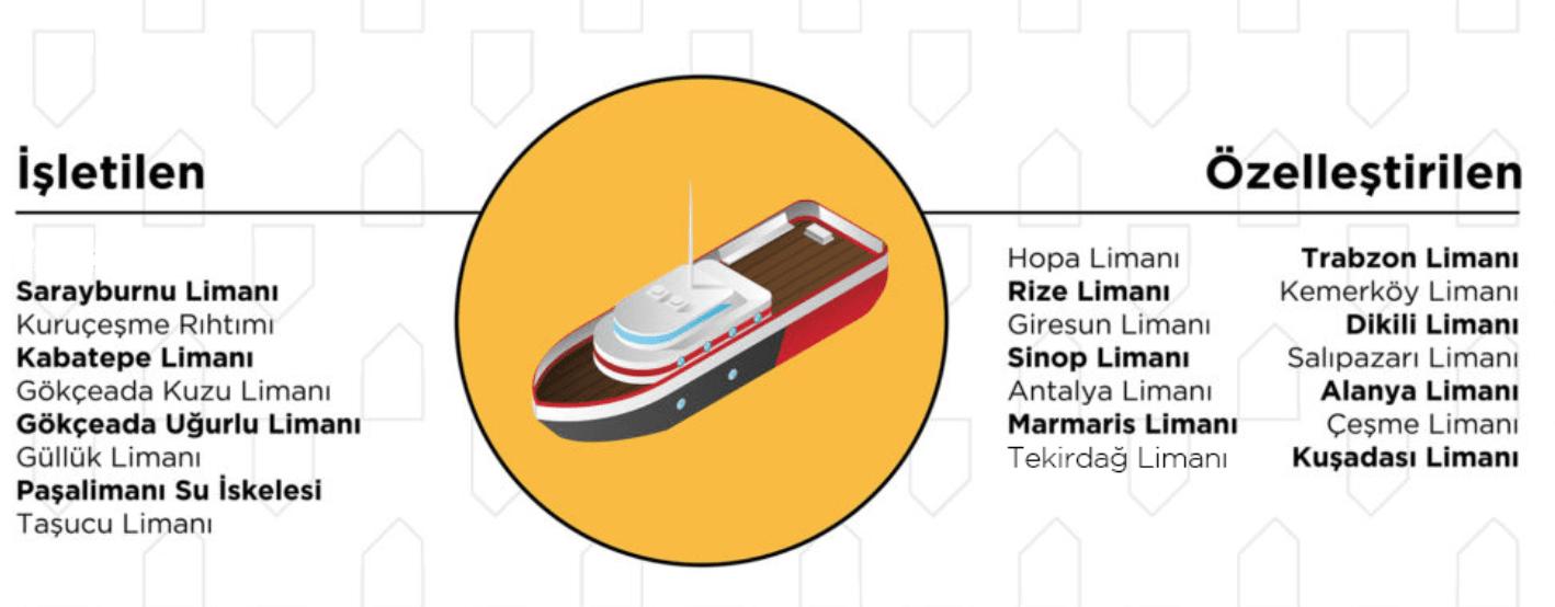 ilginc - Ekran Resmi 2019 01 03 22.15.03 - Türkiye'deki 22 Büyük Limanın Sahipleri Kimler