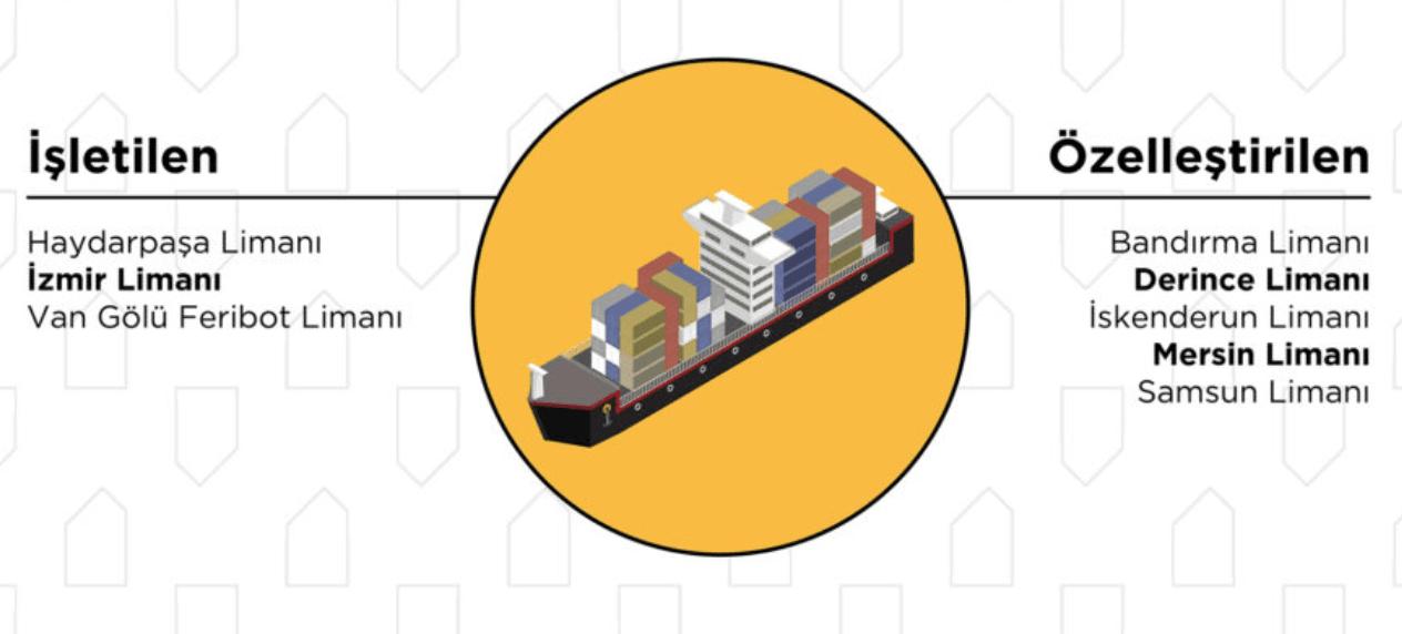 ilginc - Ekran Resmi 2019 01 03 22.17.31 - Türkiye'deki 22 Büyük Limanın Sahipleri Kimler