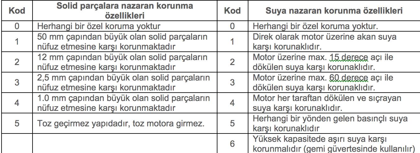 teknik-bilgiler - Ekran Resmi 2019 01 06 00.40.01 - Elektrik Motorları Çalıştırma - Bakım ve Emniyet Tedbirleri