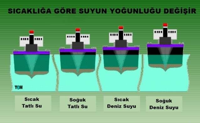 teknik-bilgiler, gemi-insaa-ve-stabilite - Gemiler Nasıl Yüzer - Gemiler Nasıl Yüzer
