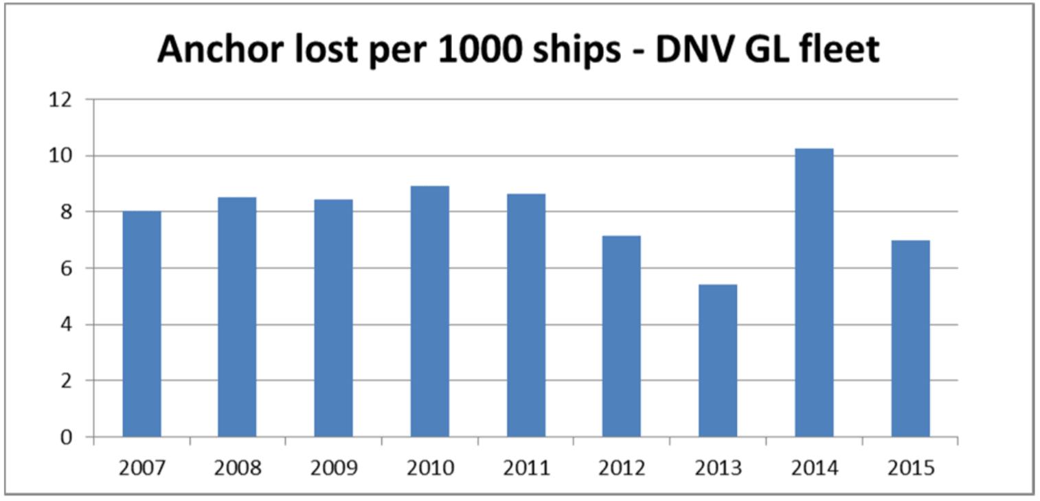 teknik-bilgiler - Gemilerde Demirleme - Gemilerde Demir Kayıpları ve Sebepleri