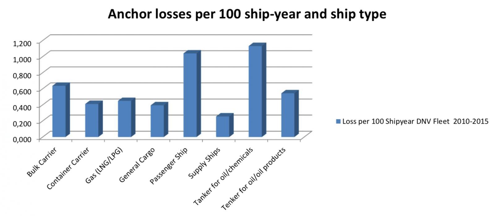 teknik-bilgiler - Gemilerde demir kayıpları - Gemilerde Demir Kayıpları ve Sebepleri