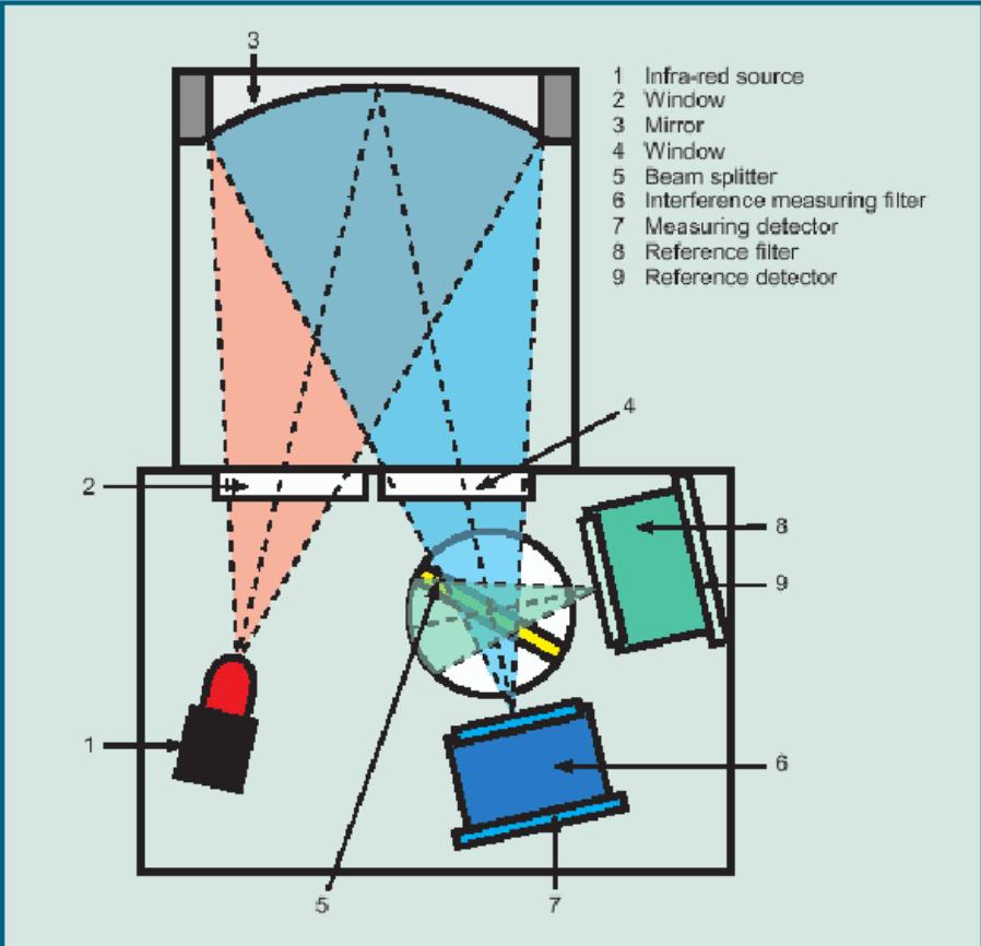 teknik-bilgiler, tanker - Kızılötesi Sensörler - Tankerlerde Gaz Ölçüm Cihazları ve Kullanımı
