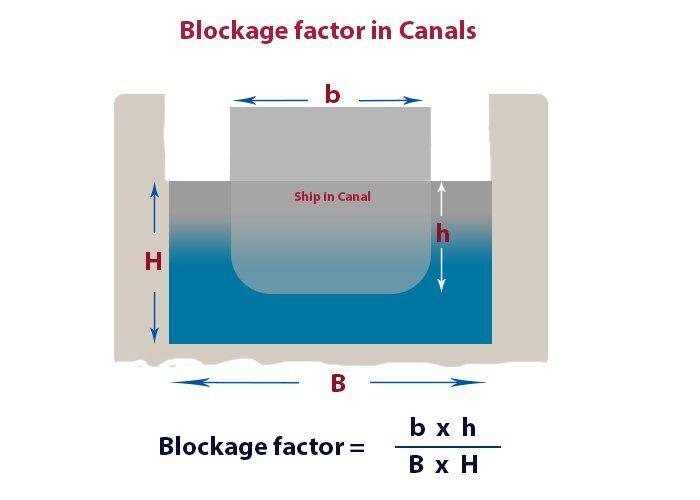 teknik-bilgiler, seyir - blokaj faktörü - Gemilerde Squat Etkisi ve Sonuçları
