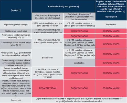 teknik-bilgiler, mevzuatlar - çöp yönetim planı 1 - Çöp Yönetim Planı - Marpol Annex V