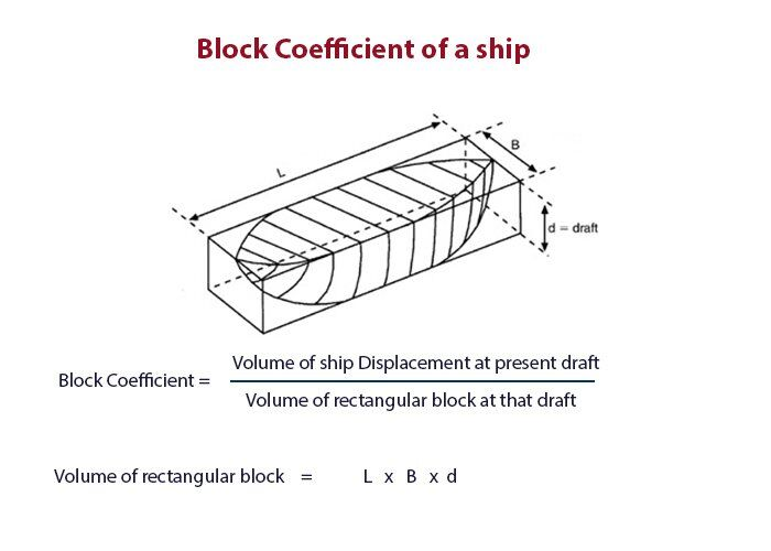 teknik-bilgiler, seyir - gemilerde blok katsayısı - Gemilerde Squat Etkisi ve Sonuçları