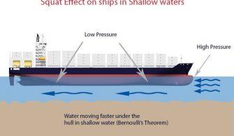 gemilerde squat etkisi