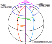 teknik-bilgiler, seyir - göksel seyir 1 - Cayro Pusulanın Hata Tespit Yöntemleri