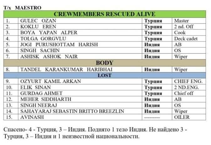 """haberler, gundem - mt candy mt maestro crew list 1 - Kerch'te Yaşanan Kazada Yanan Tankerlerden Biri Olan """"Maestro"""" İstanbul'da Tutuklandı."""