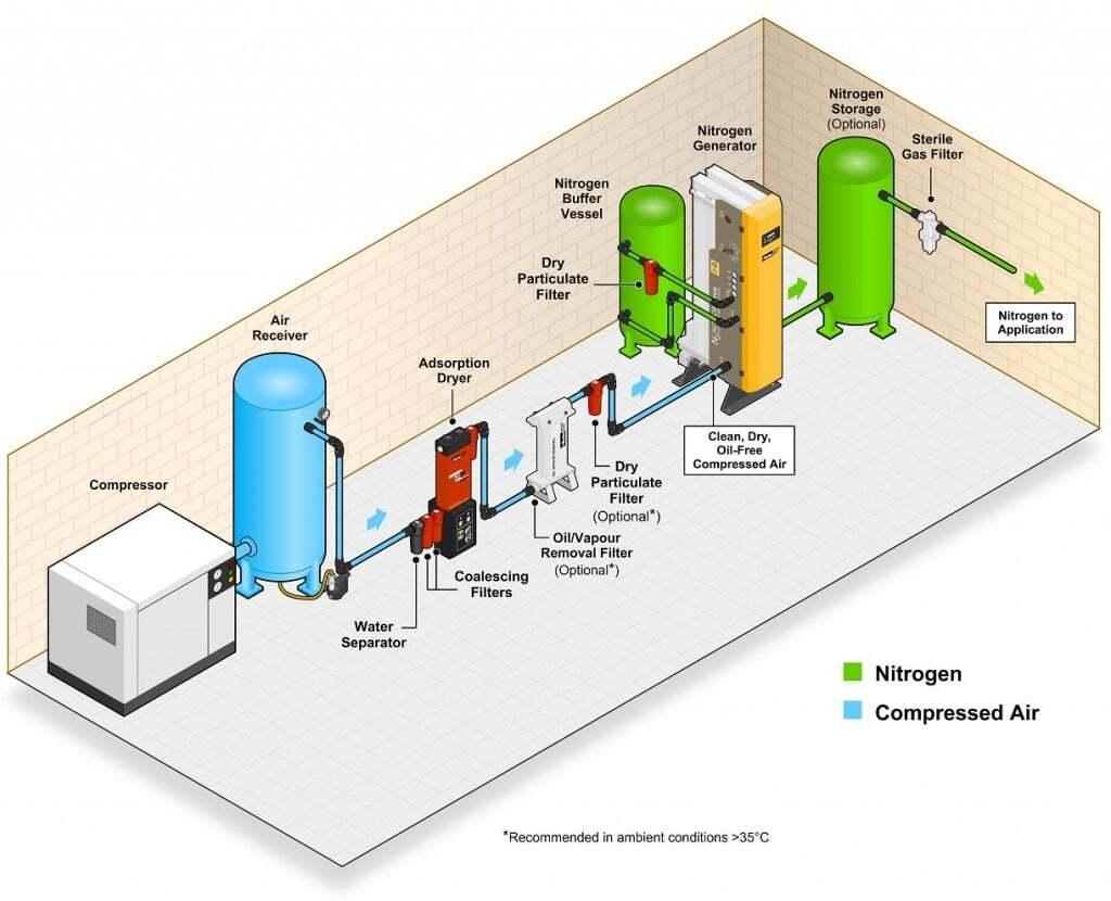teknik-bilgiler, tanker - nitrojen üretilmesi - PSA Sistemiyle Gemide Nitrojen Üretilmesi