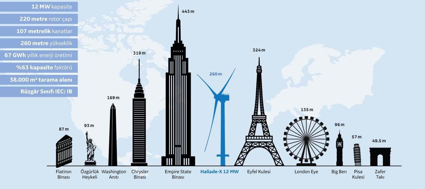 ilginc - rüzgar türbini - Dünyanın En Büyük Açık Deniz Rüzgâr Türbini