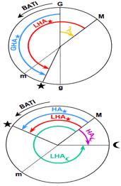 teknik-bilgiler, seyir - semt açısı 1 - Cayro Pusulanın Hata Tespit Yöntemleri