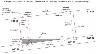 tanker - wedge hesabı - Tankerlerde Wedge Hesabı