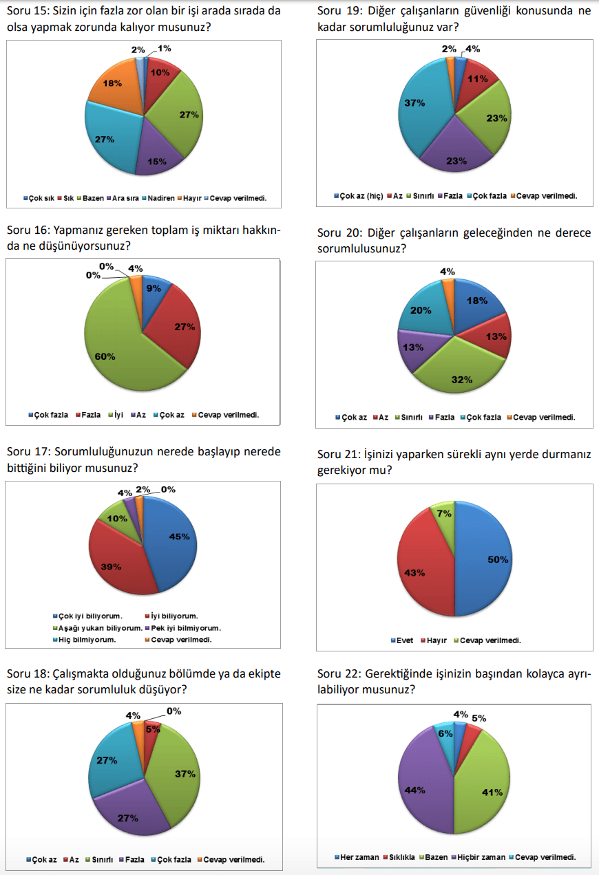 ilginc - Gemi adamları psikolojik araştırması 2 - Gemi Adamları Psikososyal Anket Sonuçları