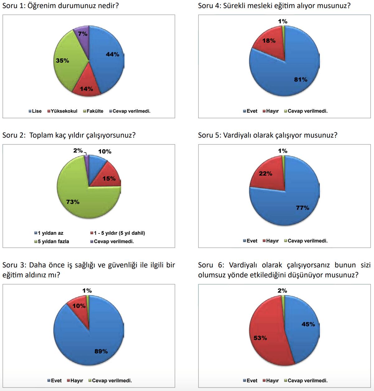 ilginc - Gemi adamları psikolojik araştırması - Gemi Adamları Psikososyal Anket Sonuçları