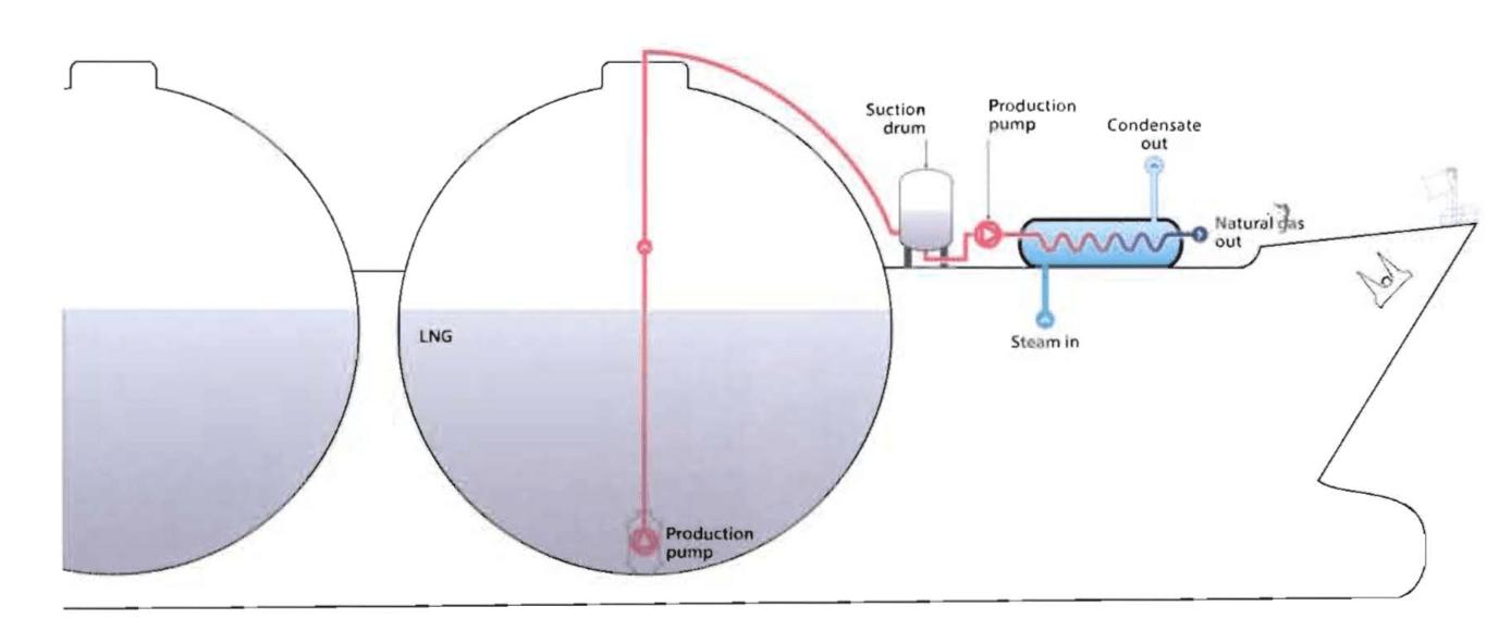 tanker - LNG gemilerinde ısı transferi - FSRU Gemileri ve Özellikleri