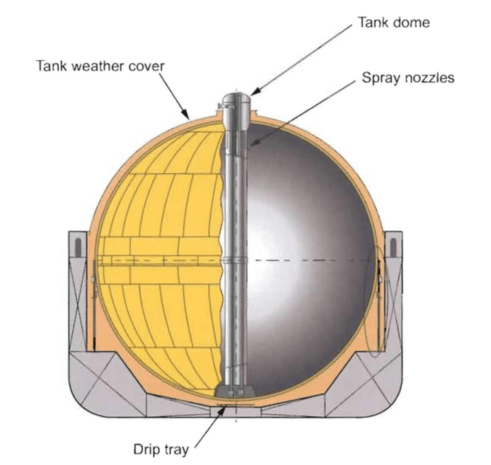 tanker - MOSS TİPİ TANK - FSRU Gemileri ve Özellikleri