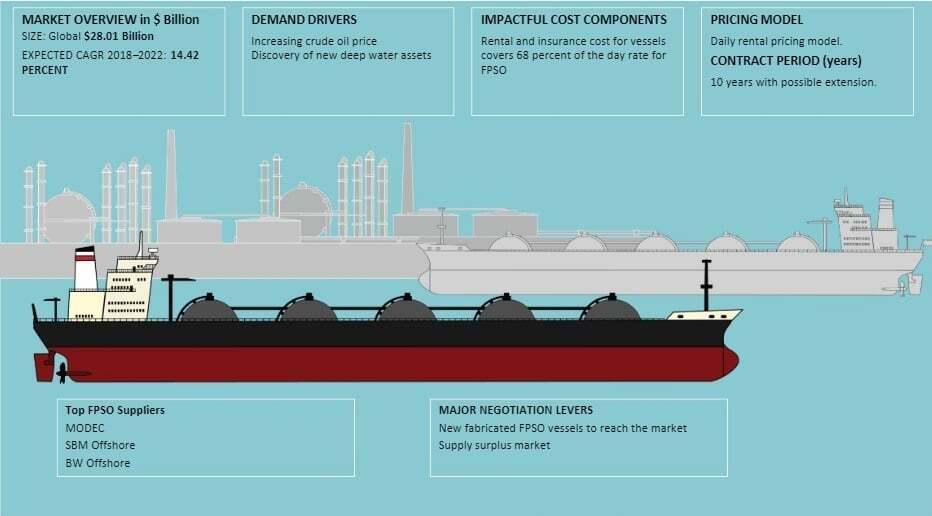 tanker - fpso gemileri - FPSO Gemileri ve Özellikleri