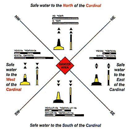 seyir - kardinal şamandıralar - IALA Şamandıra Sistemleri