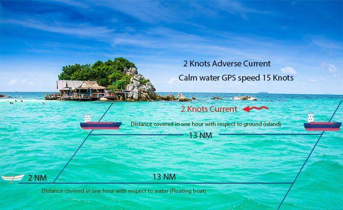 seyir - suya göre hız yere göre hız - Denizcilikte Kafa Karıştıran Terimler