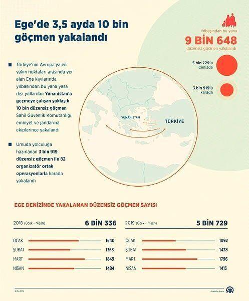 haberler, gundem - EGE Göçmen Grafiği - Ege Denizinde 3,5 Ayda 10Bin Göçmen Yakalandı