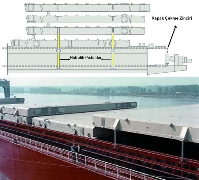 teknik-bilgiler, gemi-insaa-ve-stabilite, dersler - Piggyback Type Hatch Cover vert - Gemi Ambar Kapakları ve Çeşitleri