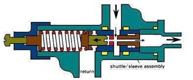 gemi-insaa-ve-stabilite - Regulating Valve - Gemilerde Kullanılan Valf Çeşitleri