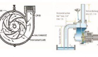 teknik-bilgiler - Santrifüj Pompalar 335x195 - Santrifüj Pompalarda Güç Seçimi