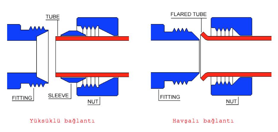 gemi-insaa-ve-stabilite - Yüksük - Makina Bağlantı Parçaları