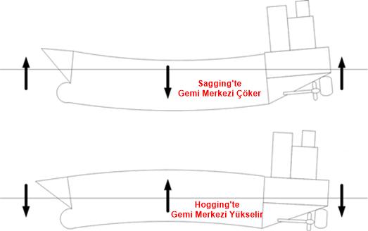 goss-gasm, gemi-insaa-ve-stabilite - Hogging Sagging Nedir - Gemi Stabilitesi Hesap Terimleri ve Anlamları